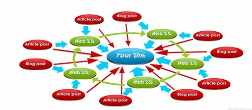Sơ đồ minh họa backlink giữa các website