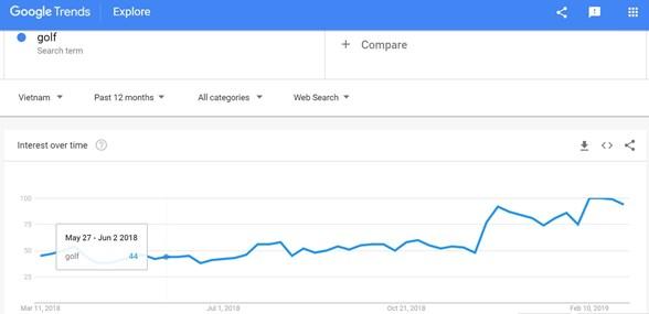 Công cụ Google Trend cho từ khóa