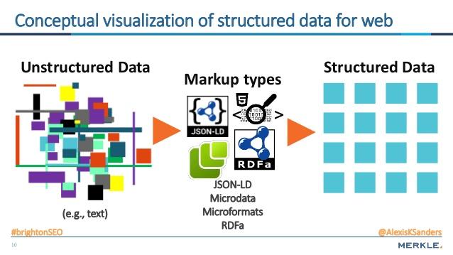 Cú pháp chuyển dữ liệu sang có cấu trúc